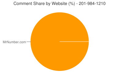 Comment Share 201-984-1210